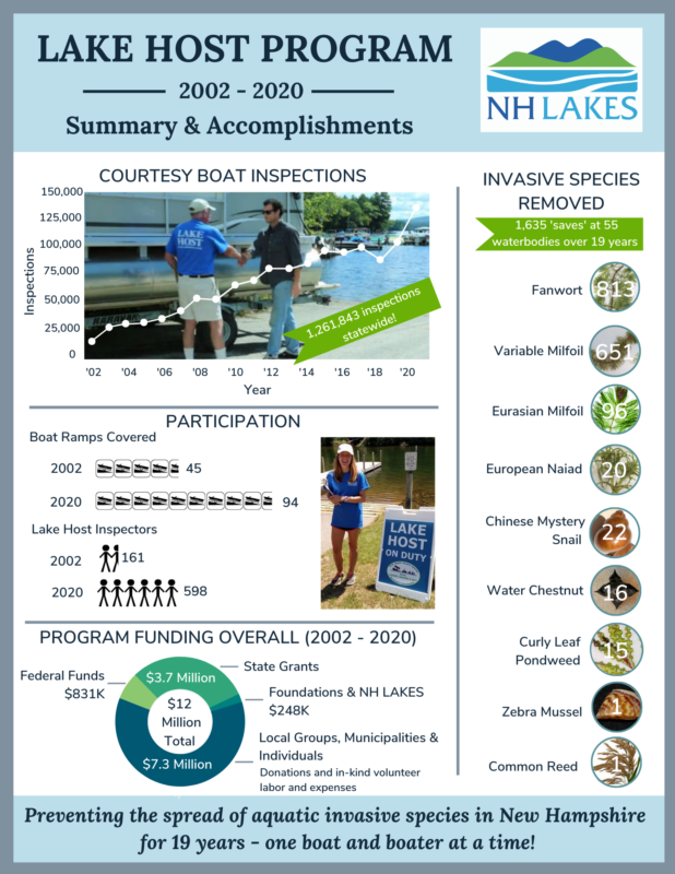 2020 Lake Host Infographic